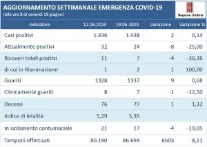 Coronavirus/Umbria: andamento settimanale 12-19 giugno; attuali positivi -8