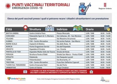 Coronavirus/Umbria: al via prenotazione vaccino per il personale della scuola, forze dell'ordine e per gli ultraottantenni