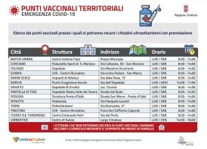 Coronavirus/vaccinazioni/Umbria: da domani, riparte somministrazione prime dosi, informazioni ai cittadini per anticipo seconde dosi