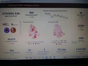 Coronavirus/Umbria: 18 i nuovi casi; flessione netta (vedi curva); meno ricoveri. 50 i guariti