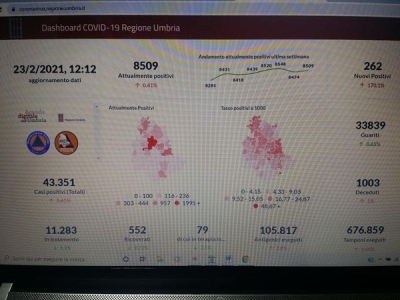 Coronavirus/Umbria: 262 i nuovi positivi (ieri 97 ma pochi temponi), 10 morti e 217 guariti