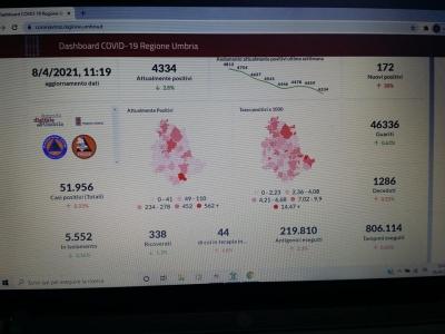Coronavirus/Umbria: scendono ricoveri in ospedali; oggi 172 nuovi casi; in T.I.+2; decessi 7