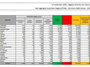 Coronavirus/Italia: + 133 contagiati; crescono i tamponi effettuati; un solo deceduto in piu'