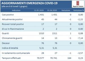 Coronavirus/Umbria: nessun nuovo positivo; deceduti dato inviariato; andamento mese di Maggio