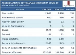 Coronavirus/Umbria: andamento settimanale 11-18 settembre; cresciuti positiv (+151)