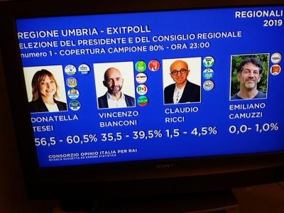 Regionali: il centrodestra verso la vittoria in Umbria; primi exit-pool con Tesei in  largo vantaggio