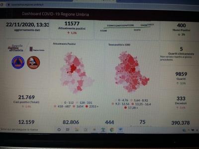 Coronavirus/Umbria: 400 nuovi casi, i deceduti sono 10 (ieri 9); stabili le T.I. (75)