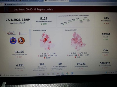 Coronavirus/Umbria: contagi in aumento (415 oggi); 5 le vittime; stazionari ricoveri