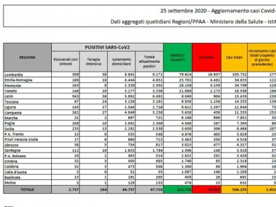Coronavirisu/Italia: leggero aumento di contagi; meno deceduti (20; ieri 23)