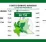 Coronavirus/Italia: Tutti dati negativi; i deceduti 111 di cui in Lombardia 68